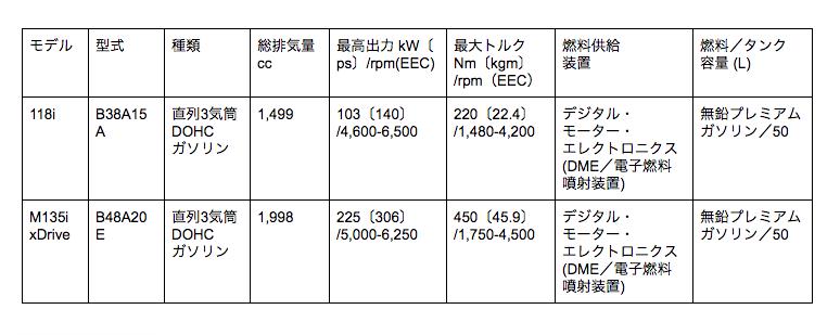 1シリーズ エンジン表
