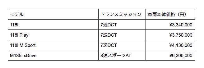 1シリーズ 価格表