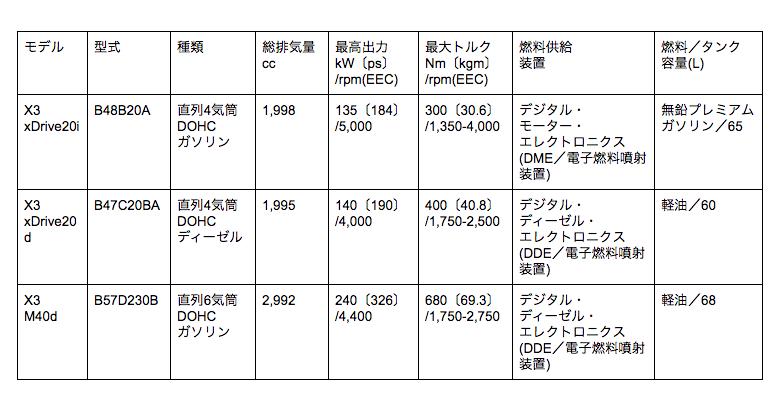 X3 エンジン表