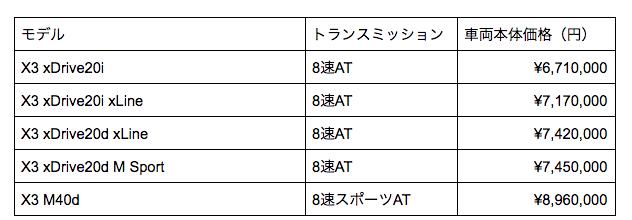 X3 価格表