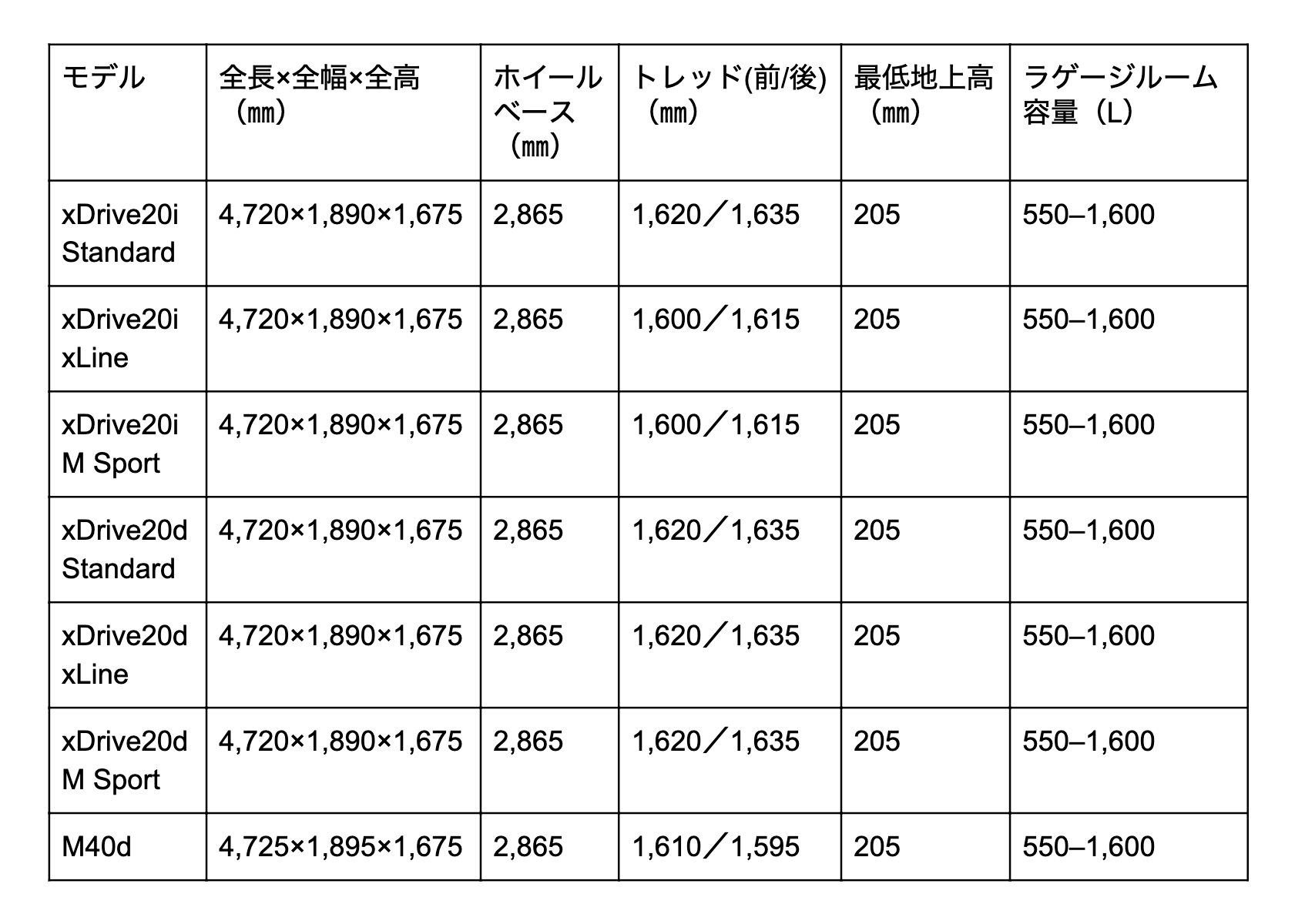 X3 寸法表