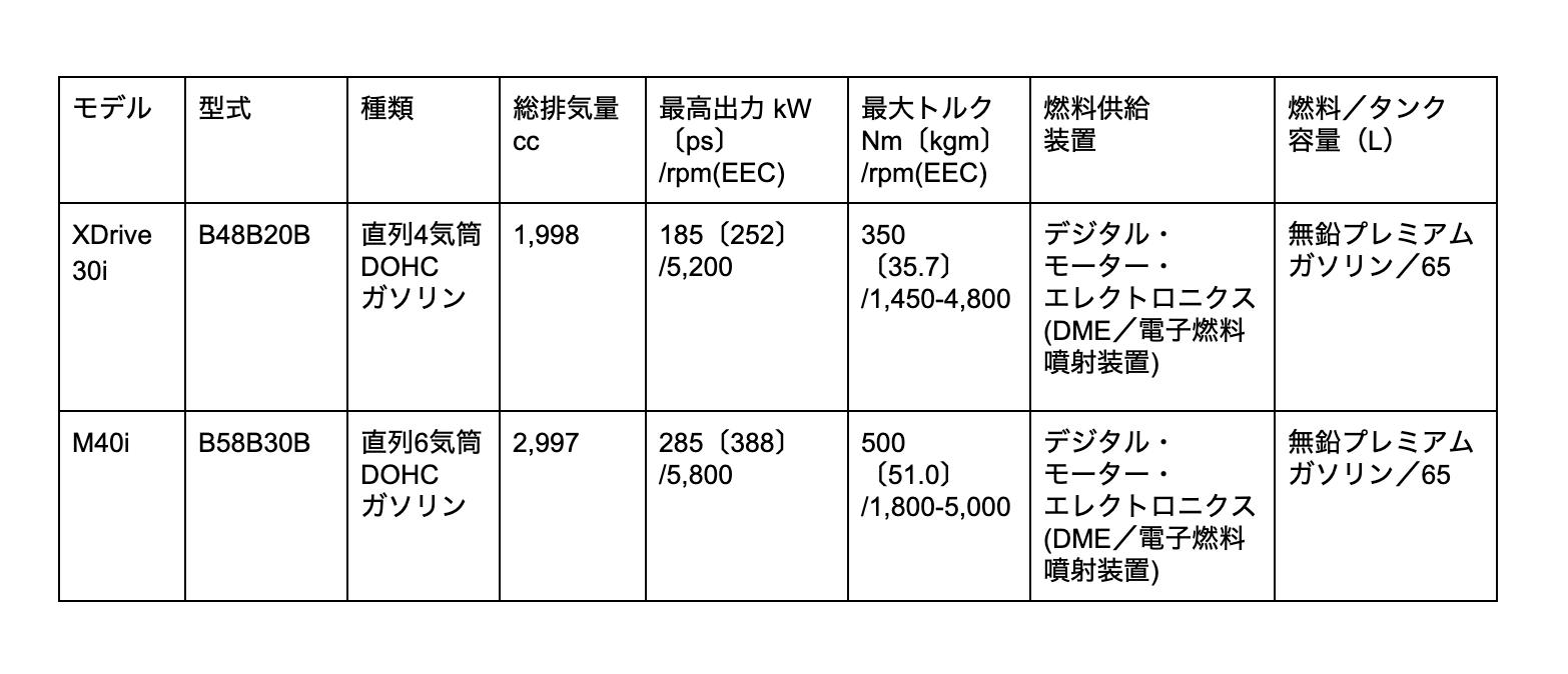 X4 エンジン表