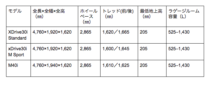 X4 寸法表