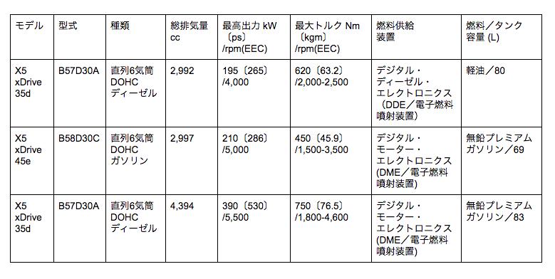 X5 エンジン表