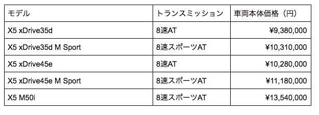 X5 価格表