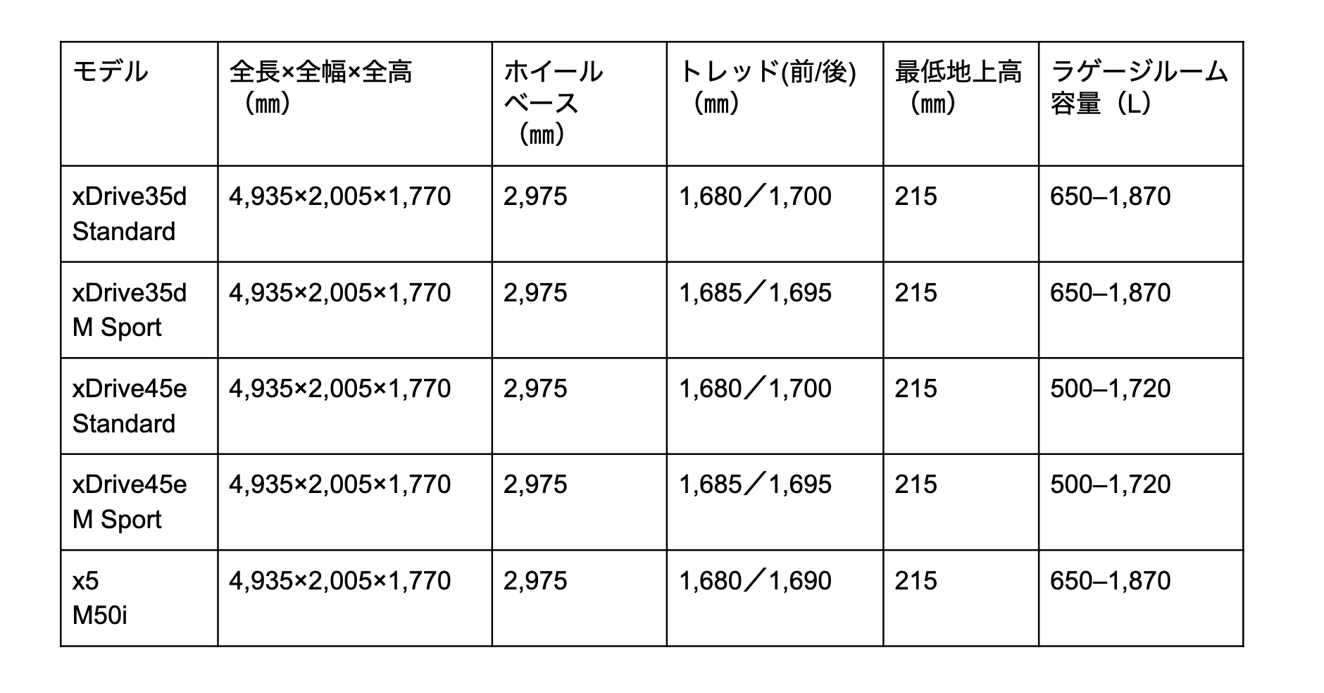 X5 寸法表