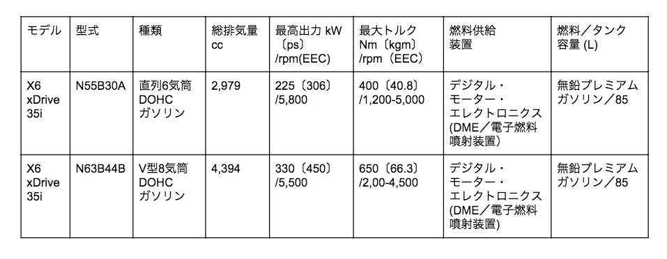 X6 エンジン表