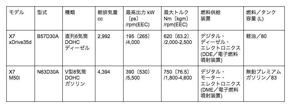 X7 エンジン表