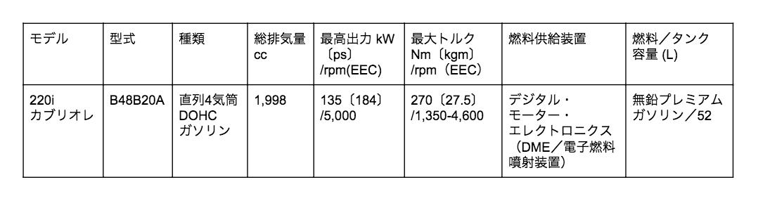 2シリーズ カブリオレ エンジン
