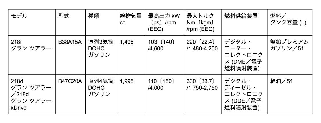 2シリーズ グランツアラー エンジン