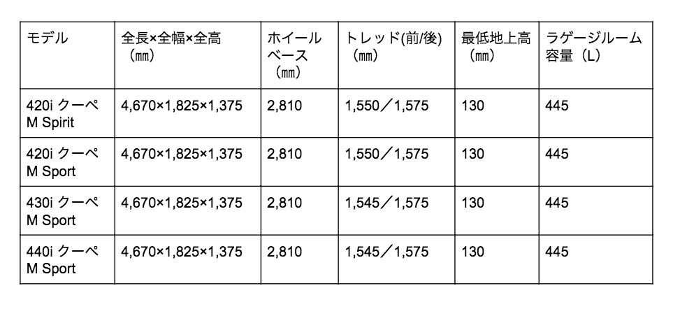 4シリーズ クーペ 寸法
