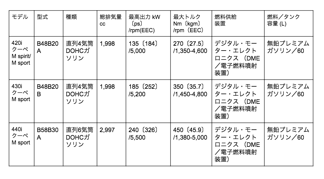 4シリーズ クーペ エンジン