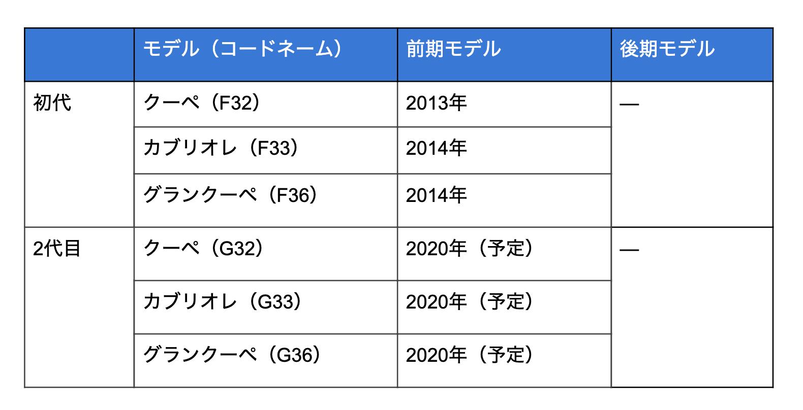 4シリーズのモデル変遷