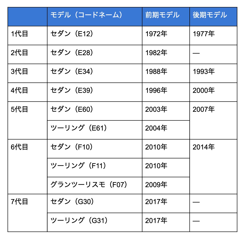 5シリーズのモデル変遷