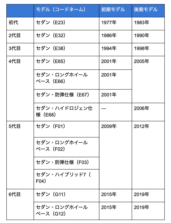 7シリーズのモデル変遷