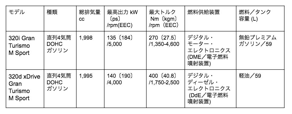 3シリーズ グランツーリスモ エンジン