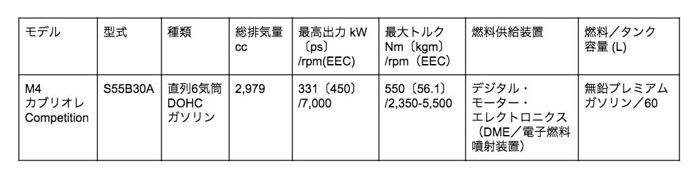 BMW M4 カブリオレ エンジン