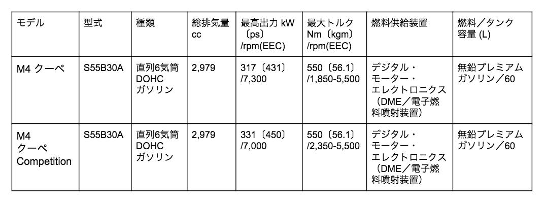 M4 クーペ エンジン