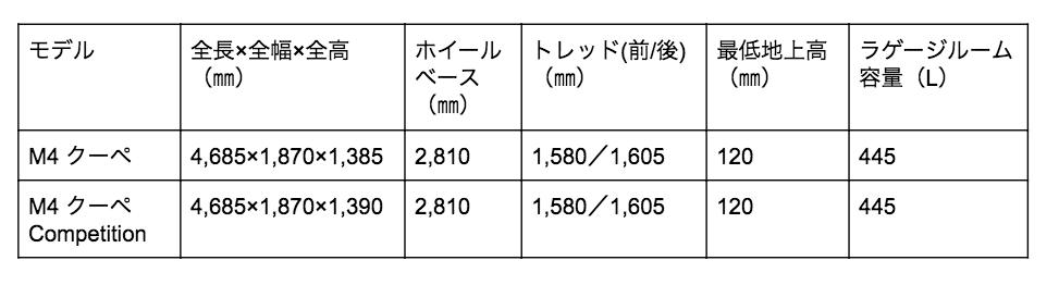 M4 クーペ 寸法