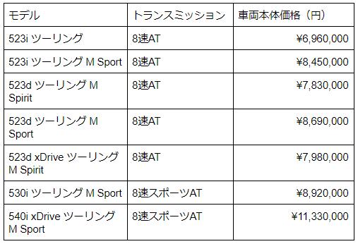 BMW5シリーズ ツーリングの価格