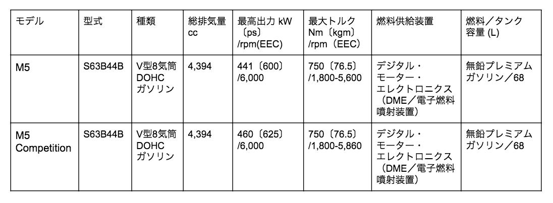 BMWM5のエンジン