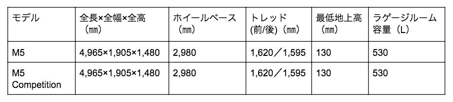BMWM5の寸法