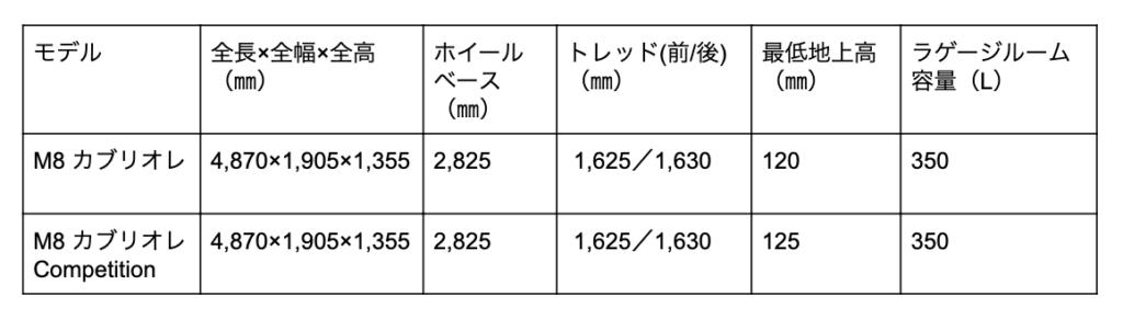 M8カブリオレの寸法