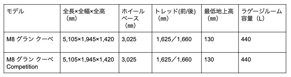 M8グランクーペのサイズ