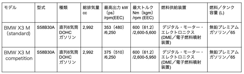 BMW X3 Mのエンジン