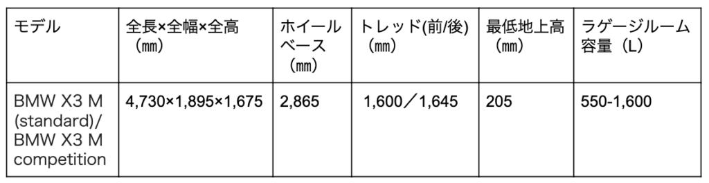 BMW X3 Mの寸法