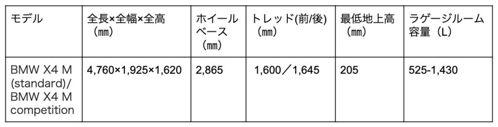 BMW X4 Mの寸法