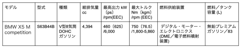 BMW X5 Mのエンジン