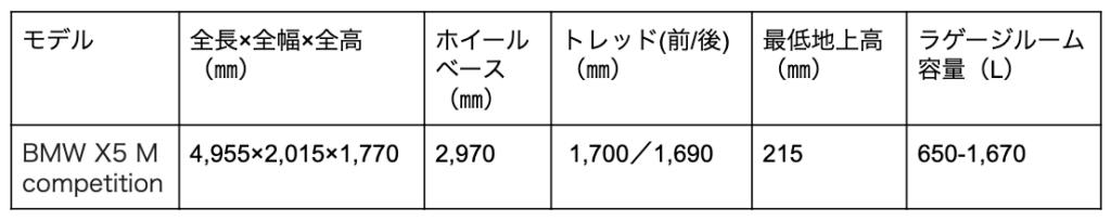 BMW X5 Mの寸法