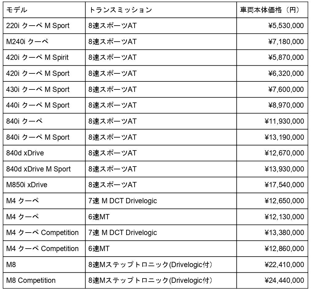 BMW クーペ 価格帯の比較