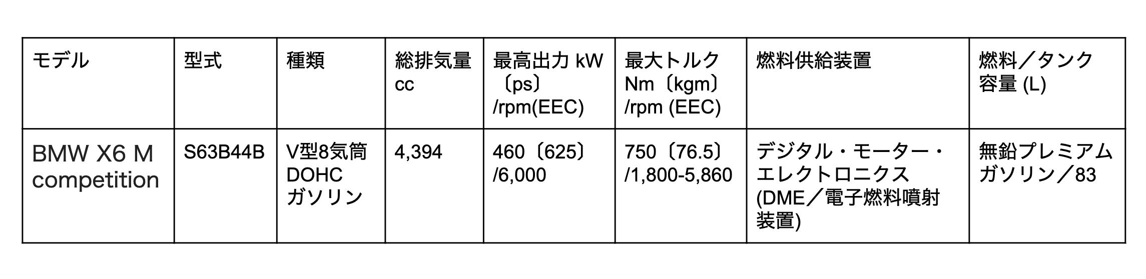 BMW X6 M エンジン