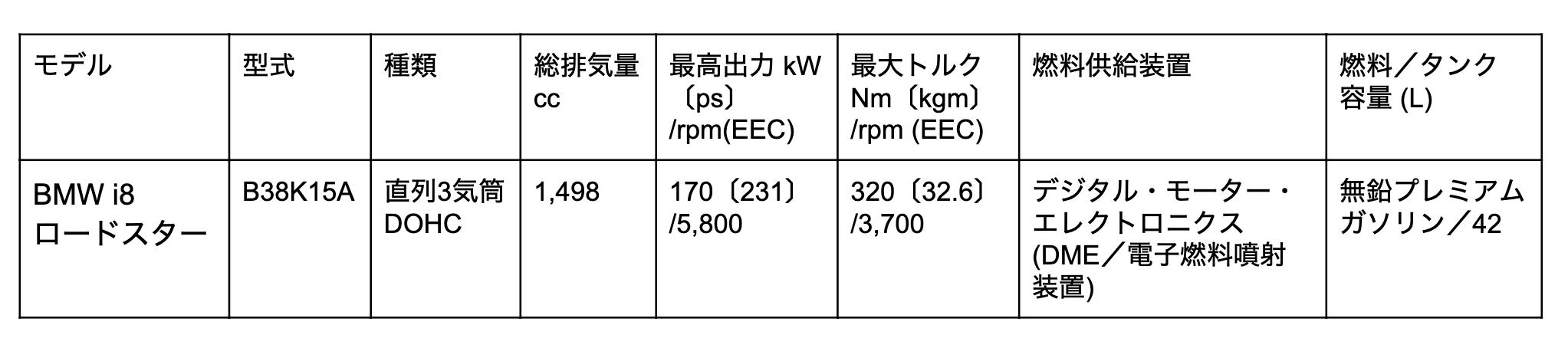 BMW i8 ロードスターのエンジン表