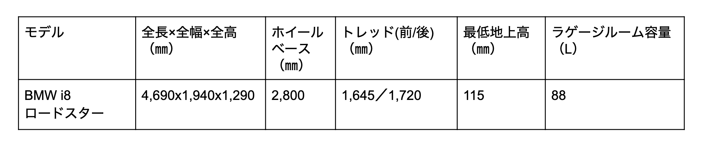 BMW i8 ロードスターの寸法表