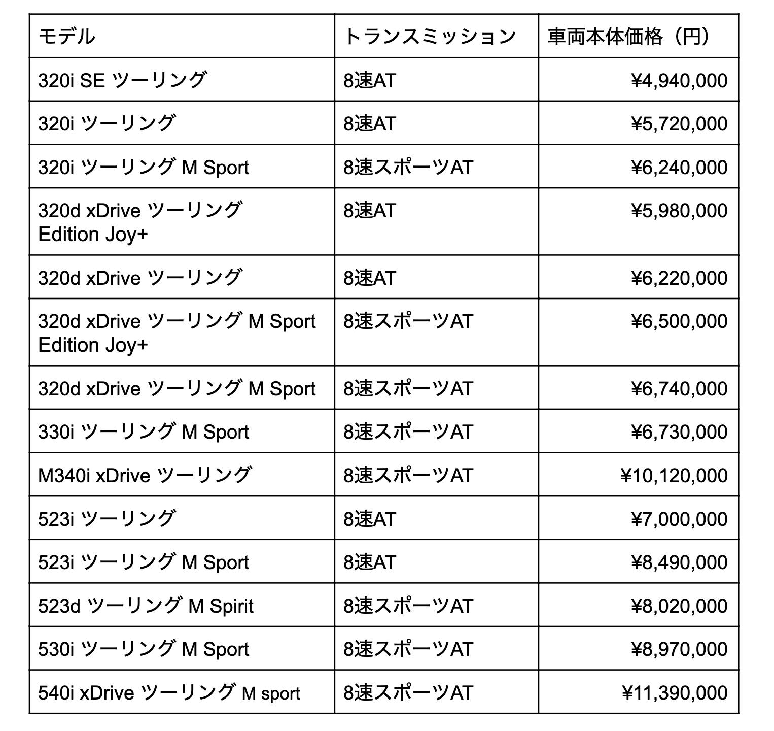 BMW ツーリング 価格帯の比較表
