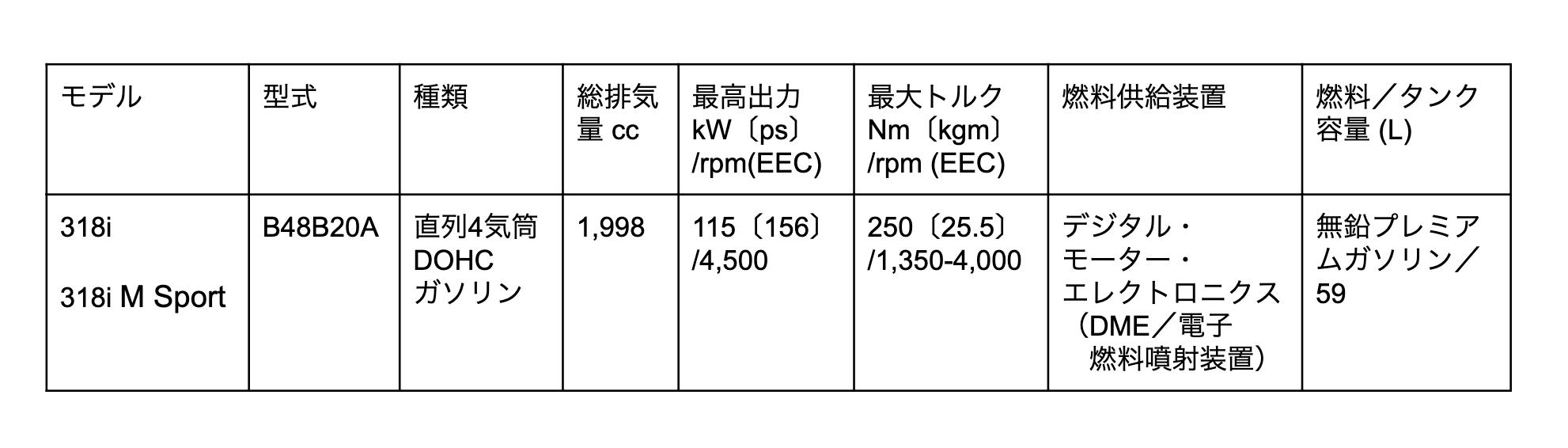 318i エンジン
