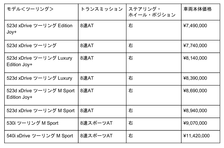 BMW 5シリーズ ツーリングの価格
